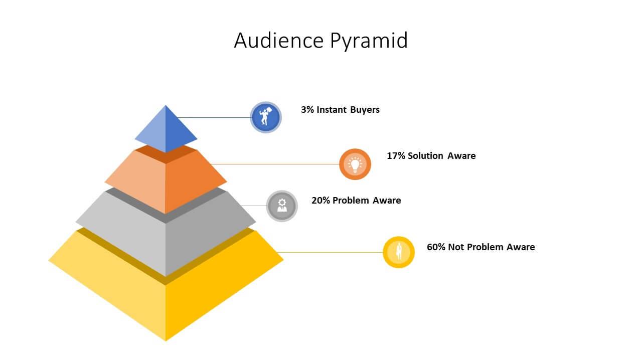 Audience Pyramid